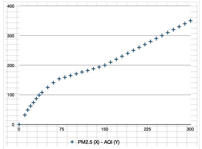 縦軸:空気質指数(Air Quality Index)、横軸:PM2.5