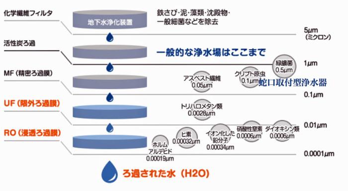 RO浸透ろ過能力が如何に強力か、不純物をほぼ除去できます