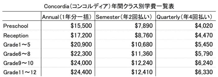 Concordia(コンコルディア)年間クラス別学費一覧表