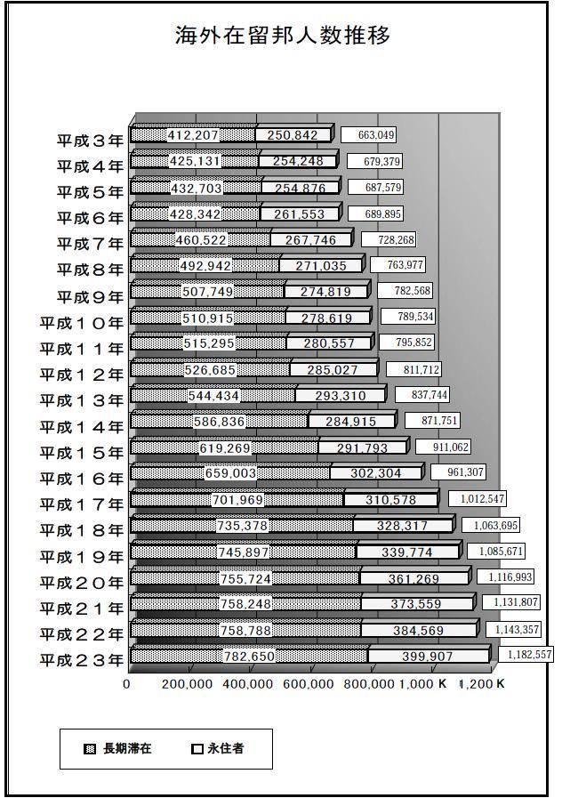 海外在留邦人数の推移グラフ