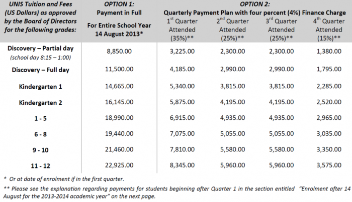 Tuition and Fees schedule(UNIS年間クラス別学費一覧表)