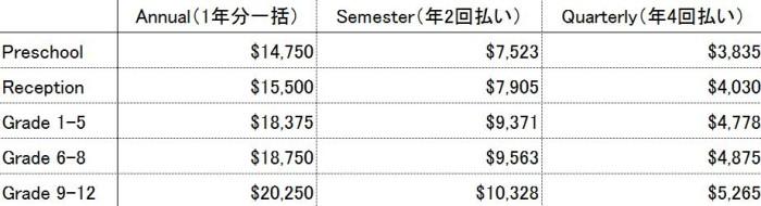 Concordiaの年間クラス別学費一覧表