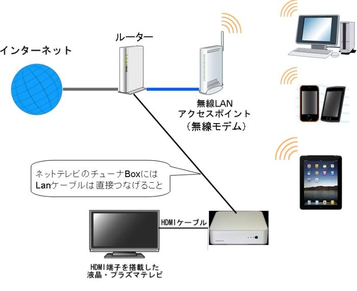 リビングの無線アクセスポイントに一度つながり、有線ケーブルでルーターにつながっています