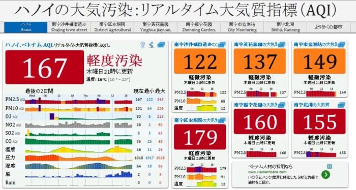 ハノイの空気質指数(Air Quality Index)