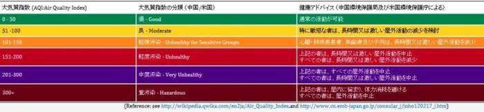 空気質指数(Air Quality Index:AQI)の6段階評価