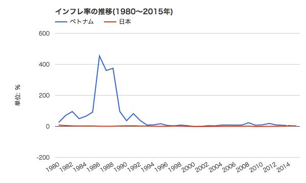 ベトナムと日本のインフレ率の推移
