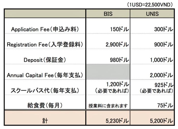 BISとUNISの入学時の費用比較