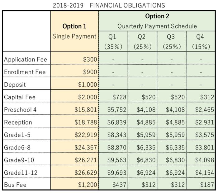 2018年-2019年のCONCORDIA Tuition Fees