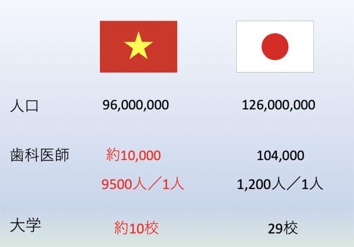 ベトナムの歯科医は日本に比べてマイノリティです