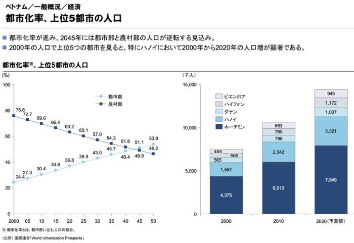 2045年農村部と都心の人口は逆転します